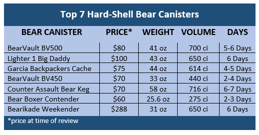 Top hard shell bear canisters in table form