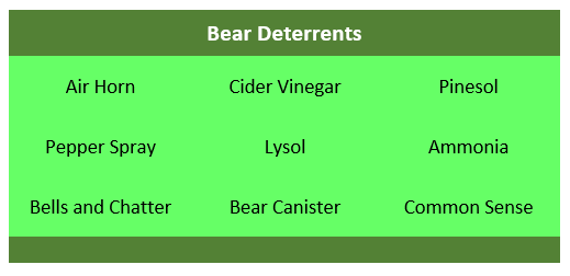9 bear deterrents in table form