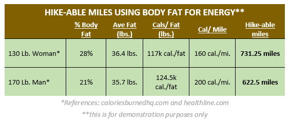 Estimating miles hiked using body fat for energy, demonstration purposes only.